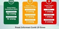Kasus Covid Gowa Bertambah,   Positif 2 dan PDP Meninggal 1