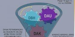 Tidak Mampu Rasionalisasikan Laporan APBD Terkait Covid-19, DAK dan DBH untuk Pemda Ditunda